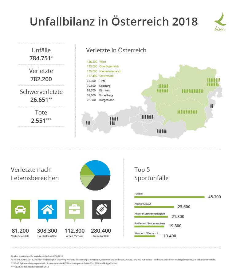 Unfallversicherung Österreich