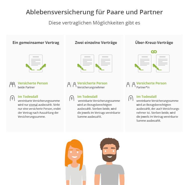 Ablebensversicherung gegenseitig Paare und Partner
