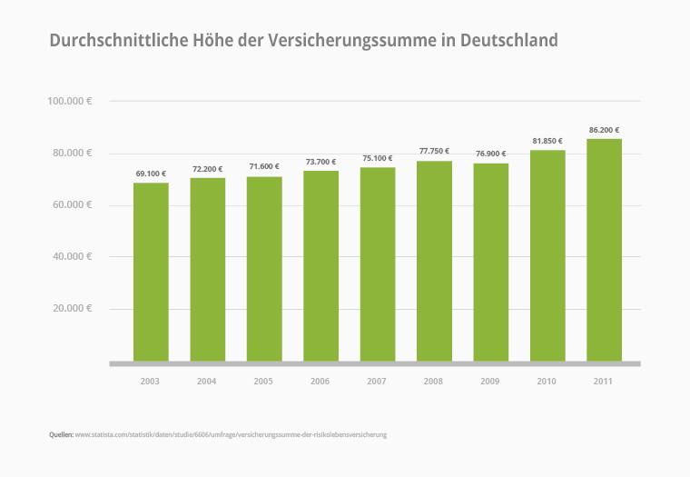 Versicherungssumme Deutschland