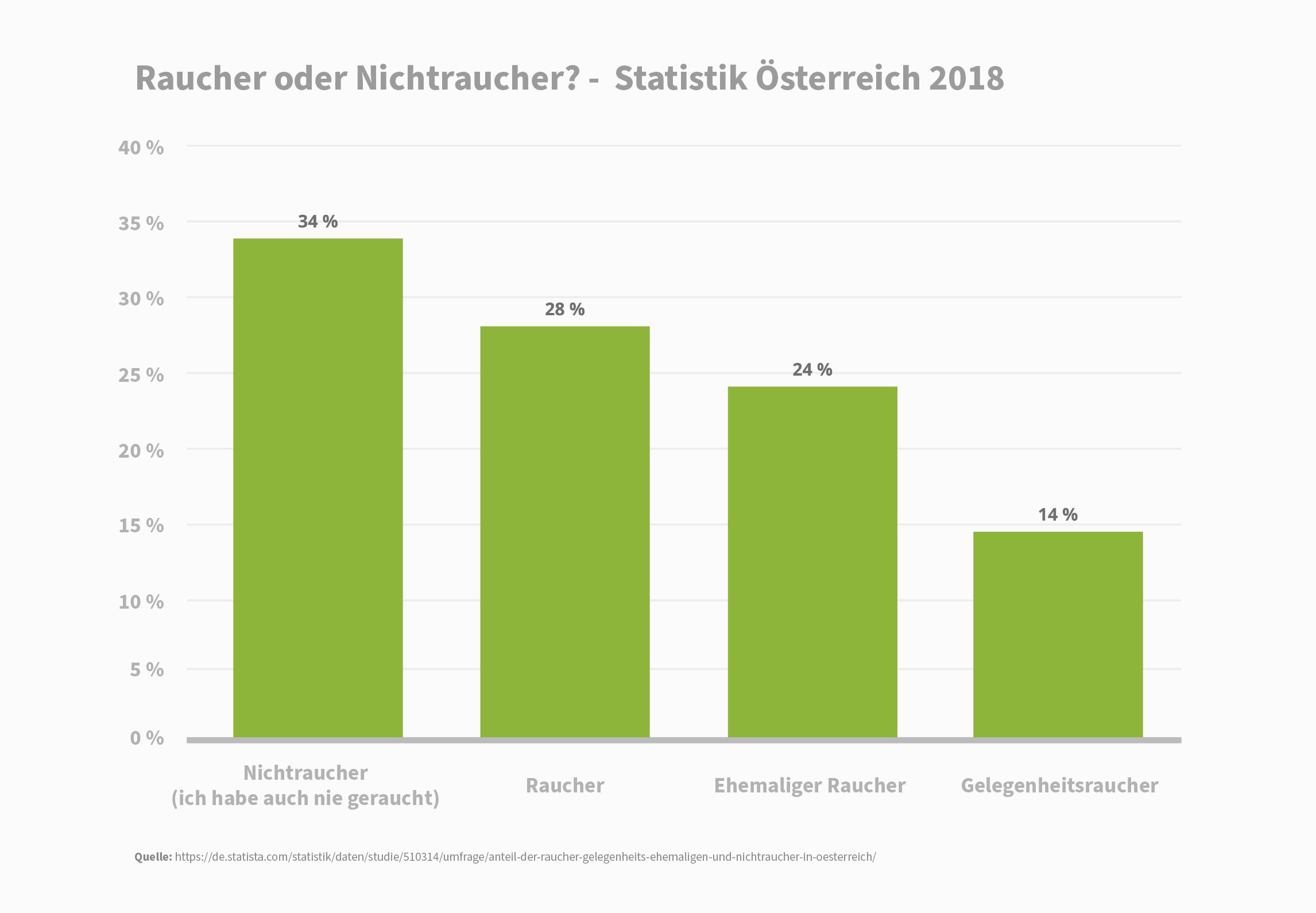 Statistik Raucher und Nichtraucher Österreich